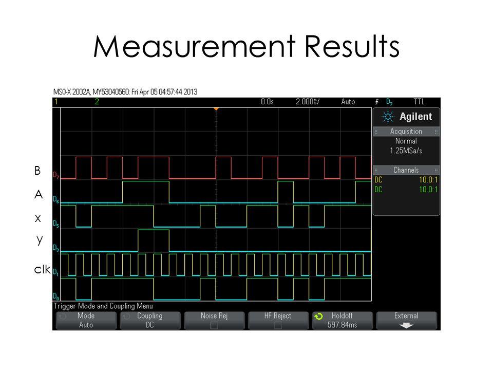 Measurement Results A B x y clk