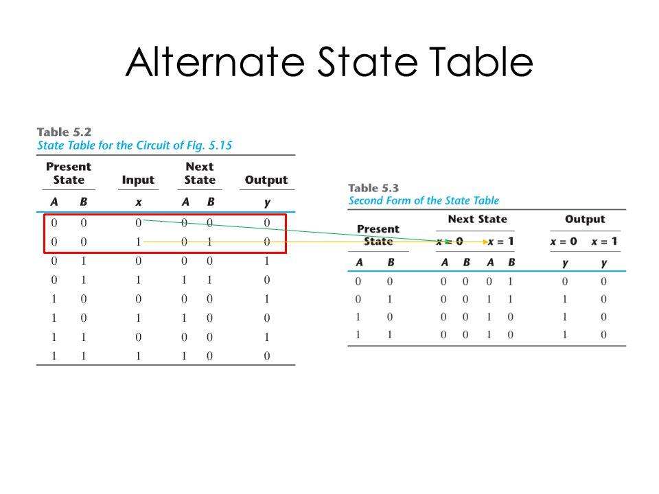 Alternate State Table