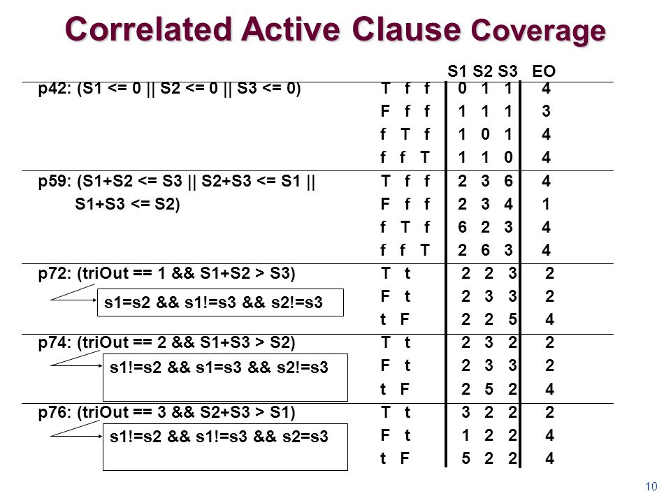 Correlated Active Clause Coverage 10 p42: (S1 <= 0 || S2 <= 0 || S3 <= 0) p59: (S1+S2 <= S3 || S2+S3 <= S1 || S1+S3 <= S2) p72: (triOut == 1 && S1+S2 > S3) p74: (triOut == 2 && S1+S3 > S2) p76: (triOut == 3 && S2+S3 > S1) T f f 0 1 1 4 F f f 1 1 1 3 f T f 1 0 1 4 f f T 1 1 0 4 T f f 2 3 6 4 F f f 2 3 4 1 f T f 6 2 3 4 f f T 2 6 3 4 T t 2 2 3 2 F t 2 3 3 2 t F 2 2 5 4 T t 2 3 2 2 F t 2 3 3 2 t F 2 5 2 4 T t 3 2 2 2 F t 1 2 2 4 t F 5 2 2 4 S1 S2 S3 EO s1=s2 && s1!=s3 && s2!=s3 s1!=s2 && s1=s3 && s2!=s3 s1!=s2 && s1!=s3 && s2=s3