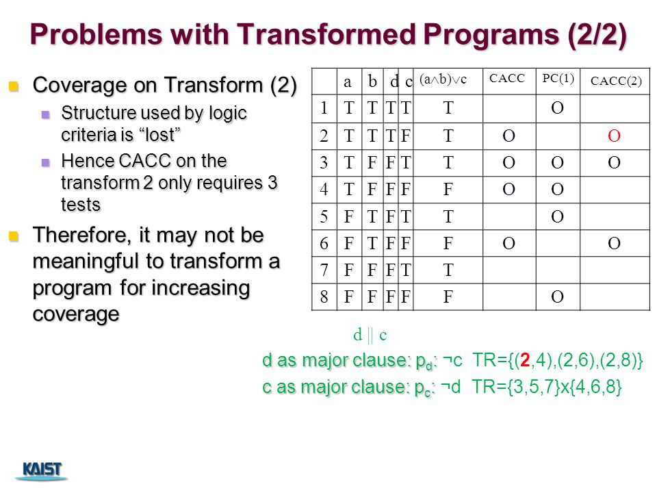Problems with Transformed Programs (2/2) Coverage on Transform (2) Coverage on Transform (2) Structure used by logic criteria is lost Structure used by logic criteria is lost Hence CACC on the transform 2 only requires 3 tests Hence CACC on the transform 2 only requires 3 tests Therefore, it may not be meaningful to transform a program for increasing coverage Therefore, it may not be meaningful to transform a program for increasing coverage abdc (a  b)  c CACCPC(1) CACC(2) 1TTTTTO 2TTTFTOO 3TFFTTOOO 4TFFFFOO 5FTFTTO 6FTFFFOO 7FFFTT 8FFFFFO d || c d as major clause: p d : d as major clause: p d : ¬c TR={(2,4),(2,6),(2,8)} c as major clause: p c : c as major clause: p c : ¬d TR={3,5,7}x{4,6,8}