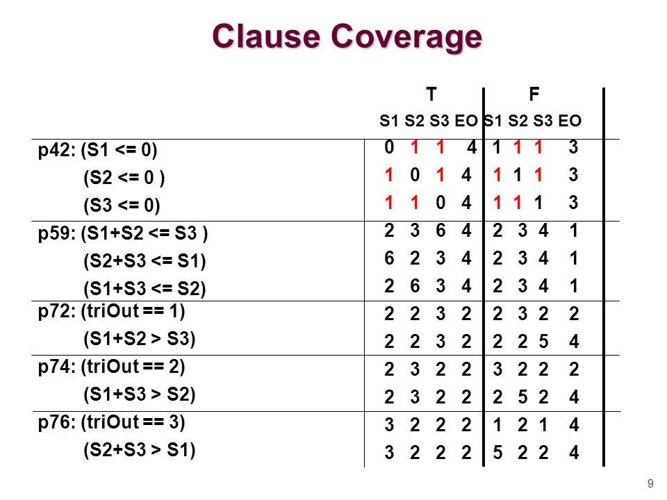 Clause Coverage 9 T F S1 S2 S3 EO 0 1 1 4 1 1 1 3 1 0 1 4 1 1 1 3 1 1 0 4 1 1 1 3 2 3 6 4 2 3 4 1 6 2 3 4 2 3 4 1 2 6 3 4 2 3 4 1 2 2 3 2 2 3 2 2 2 2 3 2 2 2 5 4 2 3 2 2 3 2 2 2 2 3 2 2 2 5 2 4 3 2 2 2 1 2 1 4 3 2 2 2 5 2 2 4 p42: (S1 <= 0) (S2 <= 0 ) (S3 <= 0) p59: (S1+S2 <= S3 ) (S2+S3 <= S1) (S1+S3 <= S2) p72: (triOut == 1) (S1+S2 > S3) p74: (triOut == 2) (S1+S3 > S2) p76: (triOut == 3) (S2+S3 > S1)
