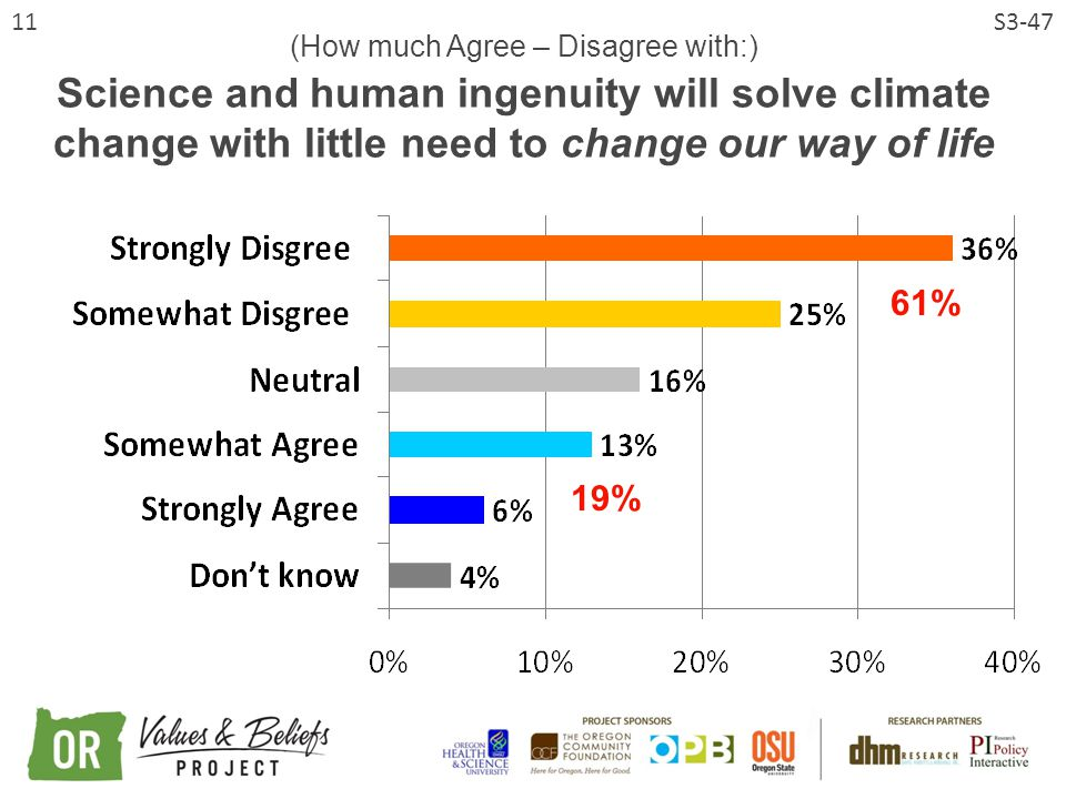 11 (How much Agree – Disagree with:) Science and human ingenuity will solve climate change with little need to change our way of life S3-47 61% 19%