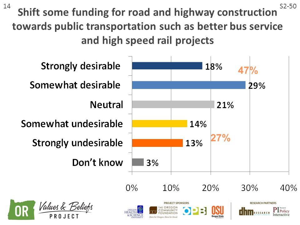 14 Shift some funding for road and highway construction towards public transportation such as better bus service and high speed rail projects S2-50 47% 27%