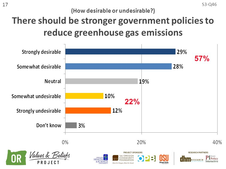 17 (How desirable or undesirable ) There should be stronger government policies to reduce greenhouse gas emissions S3-Q46 57% 22%