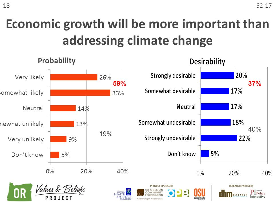 18 Economic growth will be more important than addressing climate change S2-17 59%37% 19% 40%