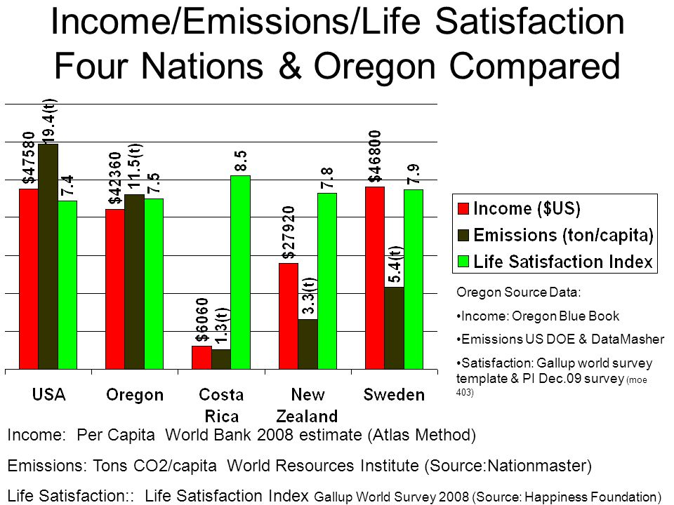 Income/Emissions/Life Satisfaction Four Nations & Oregon Compared Income: Per Capita World Bank 2008 estimate (Atlas Method) Emissions: Tons CO2/capit