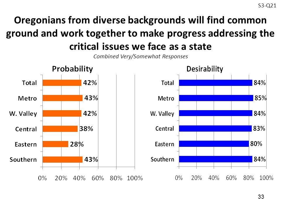 33 Oregonians from diverse backgrounds will find common ground and work together to make progress addressing the critical issues we face as a state Co
