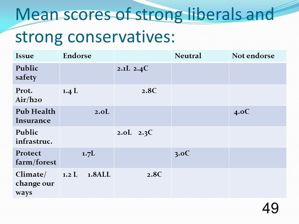 Mean scores of strong liberals and strong conservatives: IssueEndorseNeutralNot endorse Public safety 2.1L 2.4C Prot. Air/h2o 1.4 L 2.8C Pub Health In