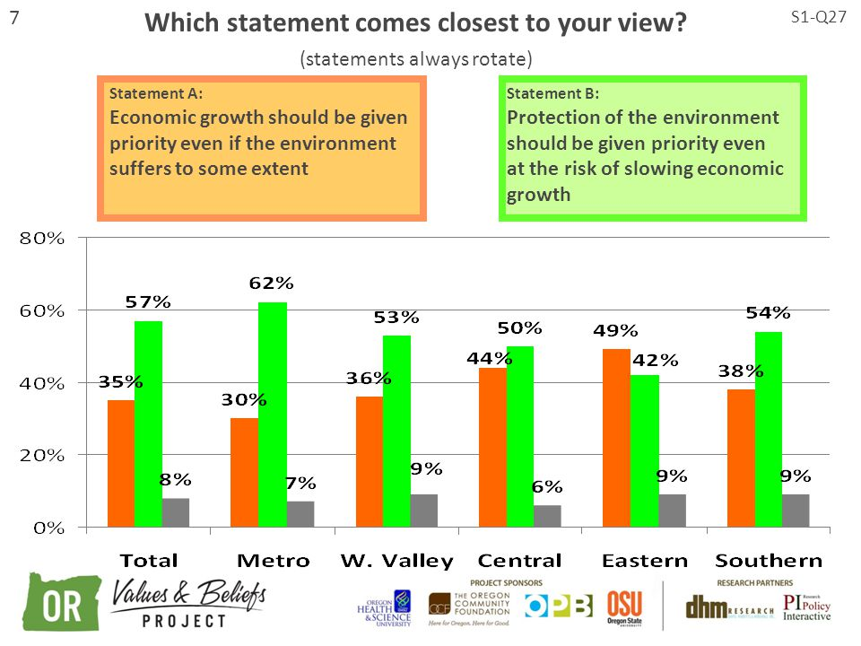 7 Statement A: Economic growth should be given priority even if the environment suffers to some extent Statement B: Protection of the environment should be given priority even at the risk of slowing economic growth Which statement comes closest to your view.