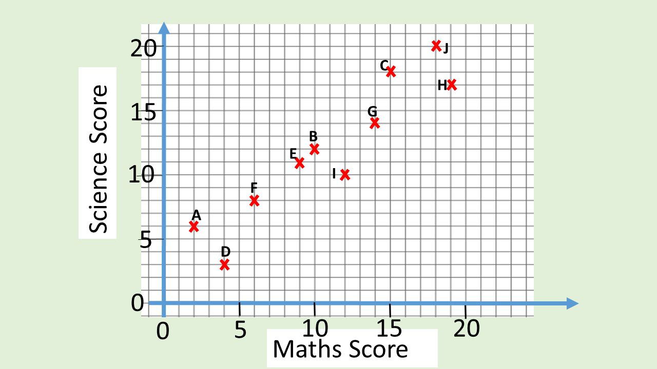 Science Score Maths Score 0 5 102015 0 5 10 15 20 H B C D E F G A I J
