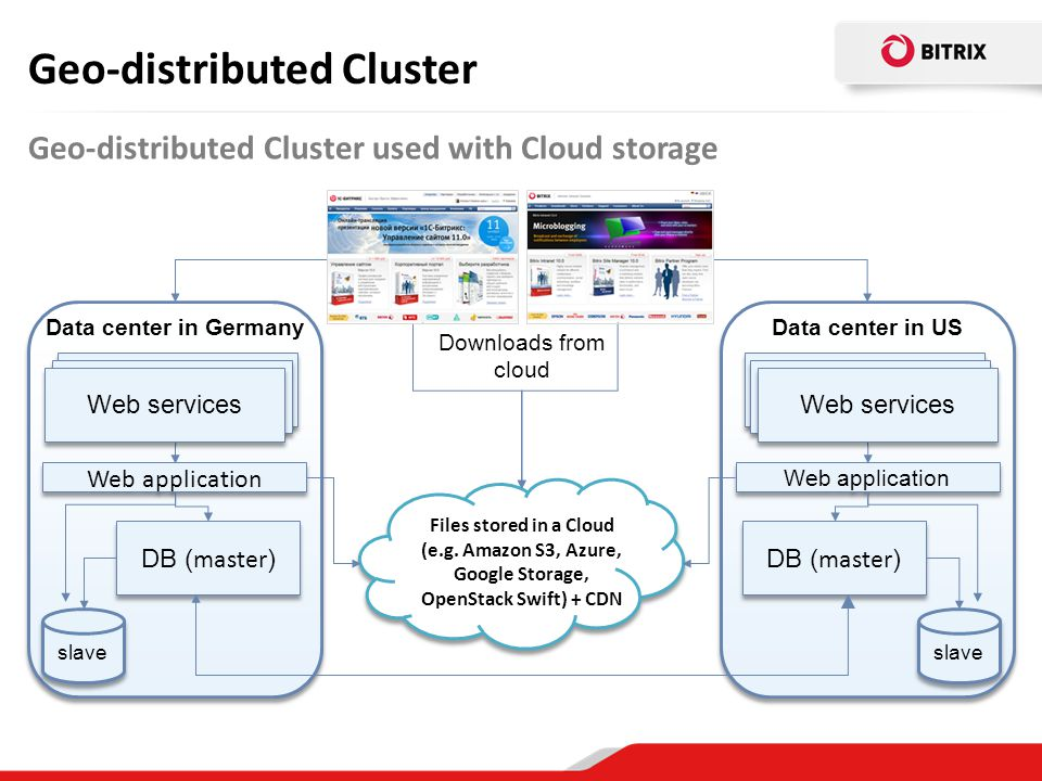 Geo-distributed Cluster Geo-distributed Cluster used with Cloud storage Downloads from cloud Web application Веб-сервер Data center in Germany Веб-сер