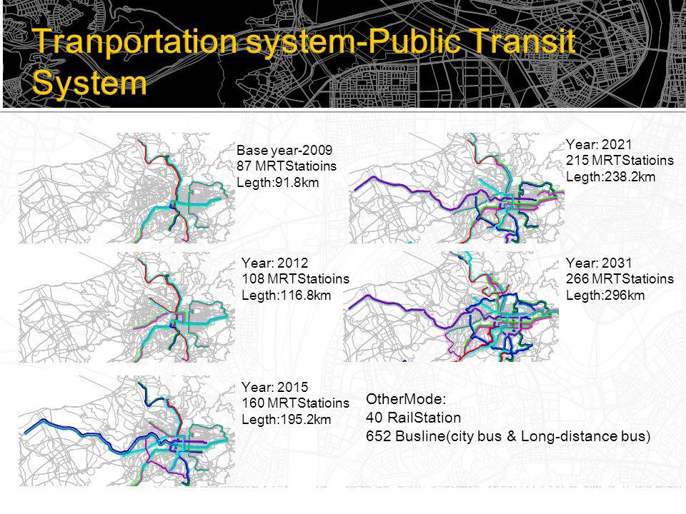 Base year-2009 87 MRTStatioins Legth:91.8km Year: 2012 108 MRTStatioins Legth:116.8km Year: 2015 160 MRTStatioins Legth:195.2km Year: 2021 215 MRTStatioins Legth:238.2km Year: 2031 266 MRTStatioins Legth:296km OtherMode: 40 RailStation 652 Busline(city bus & Long-distance bus)