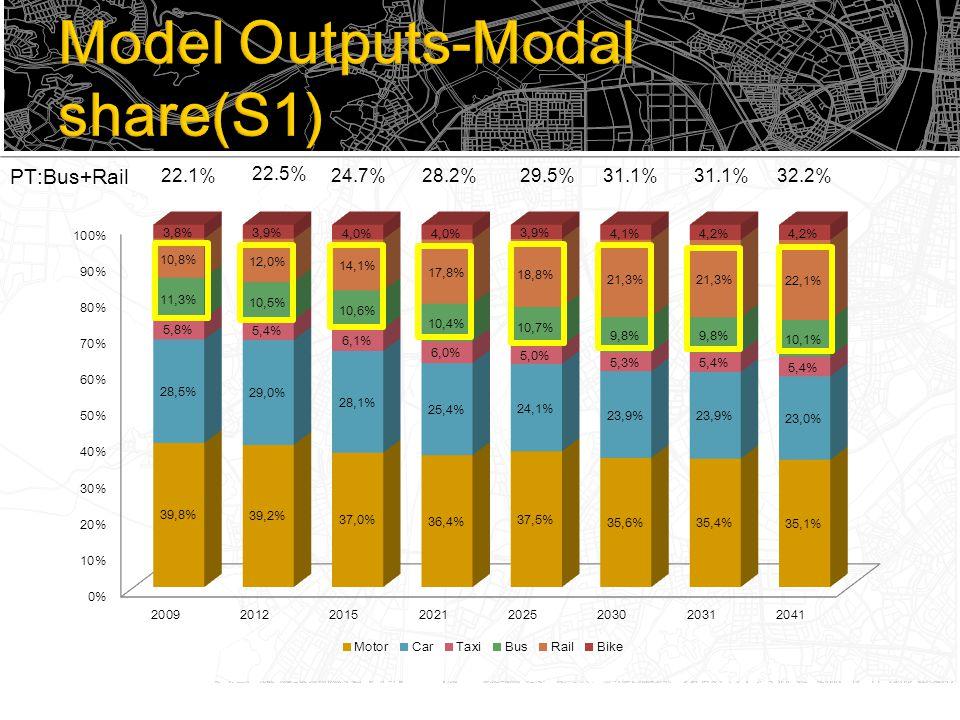 22.1%32.2% 22.5% 24.7%28.2%29.5%31.1% PT:Bus+Rail