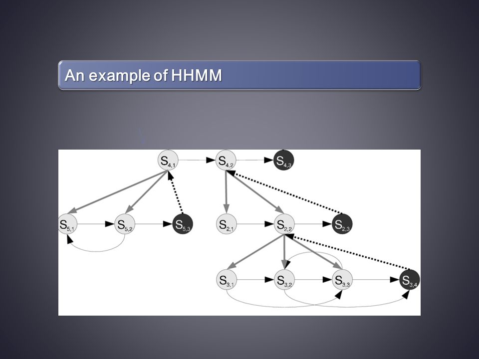 An example of HHMM