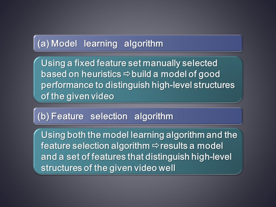 (a) Model learning algorithm (b) Feature selection algorithm Using a fixed feature set manually selected based on heuristics  build a model of good performance to distinguish high-level structures of the given video Using both the model learning algorithm and the feature selection algorithm  results a model and a set of features that distinguish high-level structures of the given video well