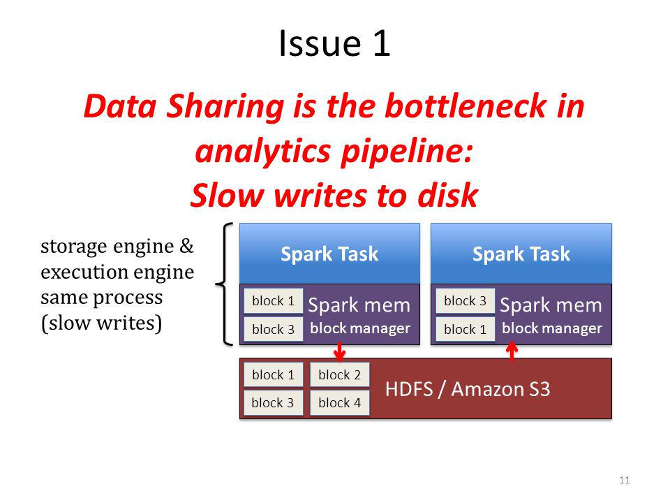 Issue 1 Data Sharing is the bottleneck in analytics pipeline: Slow writes to disk Spark Task Spark mem block manager Spark mem block manager block 1 b