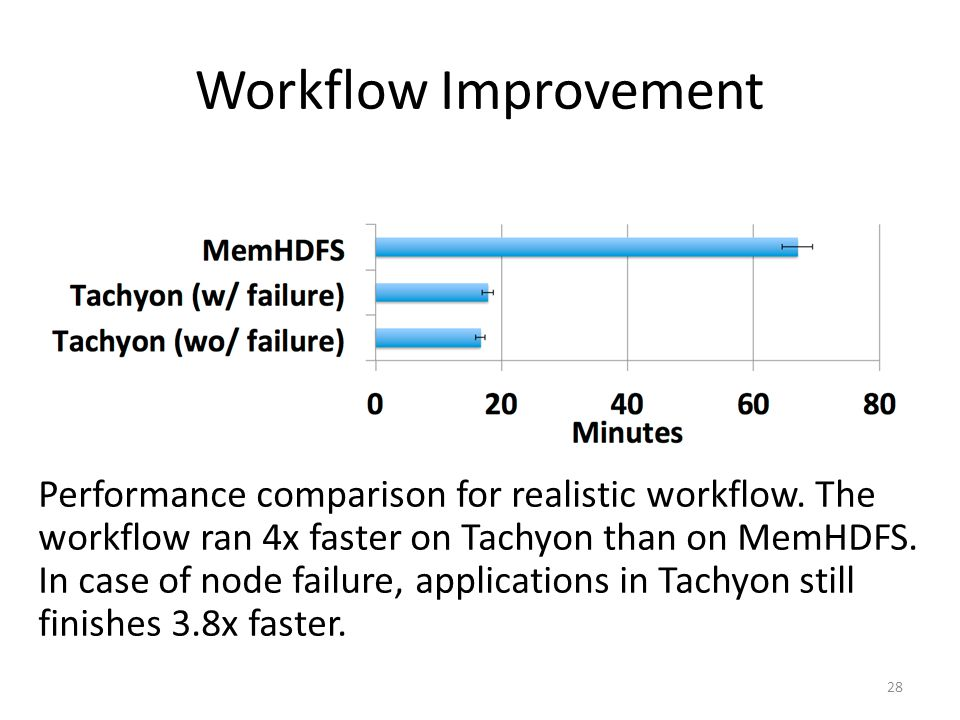 Workflow Improvement Performance comparison for realistic workflow. The workflow ran 4x faster on Tachyon than on MemHDFS. In case of node failure, ap