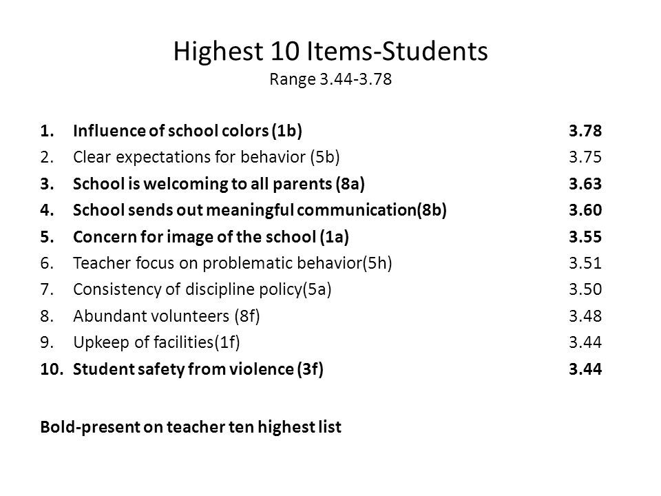 Highest 10 Items-Students Range 3.44-3.78 1.Influence of school colors (1b)3.78 2.Clear expectations for behavior (5b)3.75 3.School is welcoming to all parents (8a)3.63 4.School sends out meaningful communication(8b)3.60 5.Concern for image of the school (1a)3.55 6.Teacher focus on problematic behavior(5h)3.51 7.Consistency of discipline policy(5a)3.50 8.Abundant volunteers (8f)3.48 9.Upkeep of facilities(1f)3.44 10.Student safety from violence (3f)3.44 Bold-present on teacher ten highest list