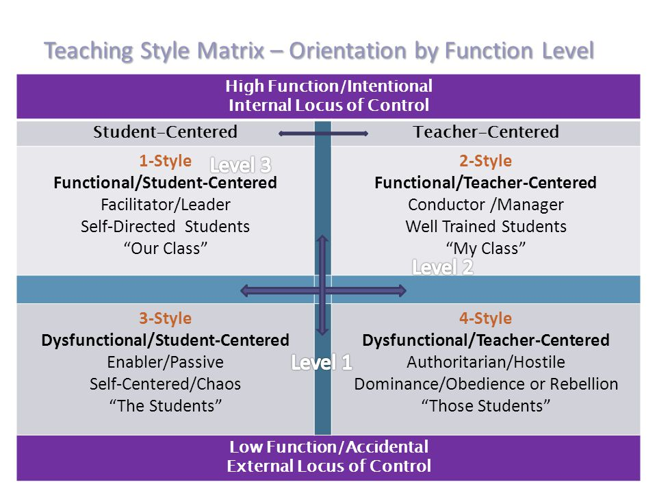 High Function/Intentional Internal Locus of Control Student-CenteredTeacher-Centered 1-Style Functional/Student-Centered Facilitator/Leader Self-Directed Students Our Class 2-Style Functional/Teacher-Centered Conductor /Manager Well Trained Students My Class 3-Style Dysfunctional/Student-Centered Enabler/Passive Self-Centered/Chaos The Students 4-Style Dysfunctional/Teacher-Centered Authoritarian/Hostile Dominance/Obedience or Rebellion Those Students Low Function/Accidental External Locus of Control Teaching Style Matrix – Orientation by Function Level