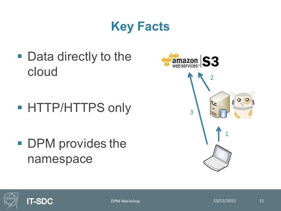 Key Facts  Data directly to the cloud  HTTP/HTTPS only  DPM provides the namespace 13/12/2013 DPM Workshop 11 3 2 1