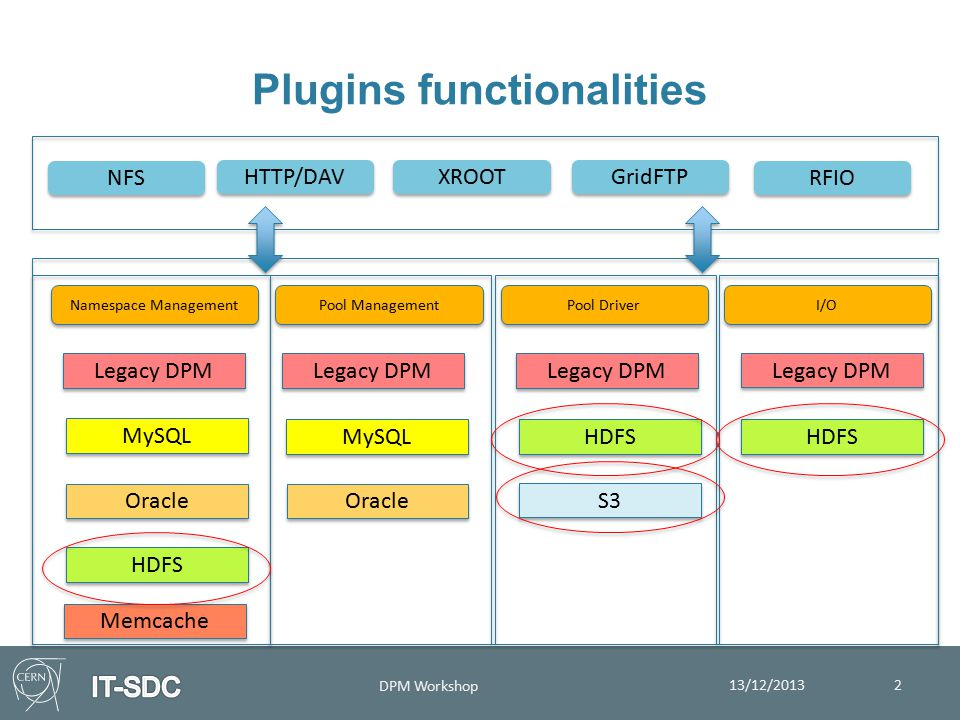 HDFS plugin  dmlite plugin implementing I/O, pool driver and namespace functionalities through Apache Hadoop HDFS ensuring:  Automatic data replication  Fault tolerance to client's read  Dead of Datanode and Namenode  Scalability 13/12/2013 DPM Workshop 3