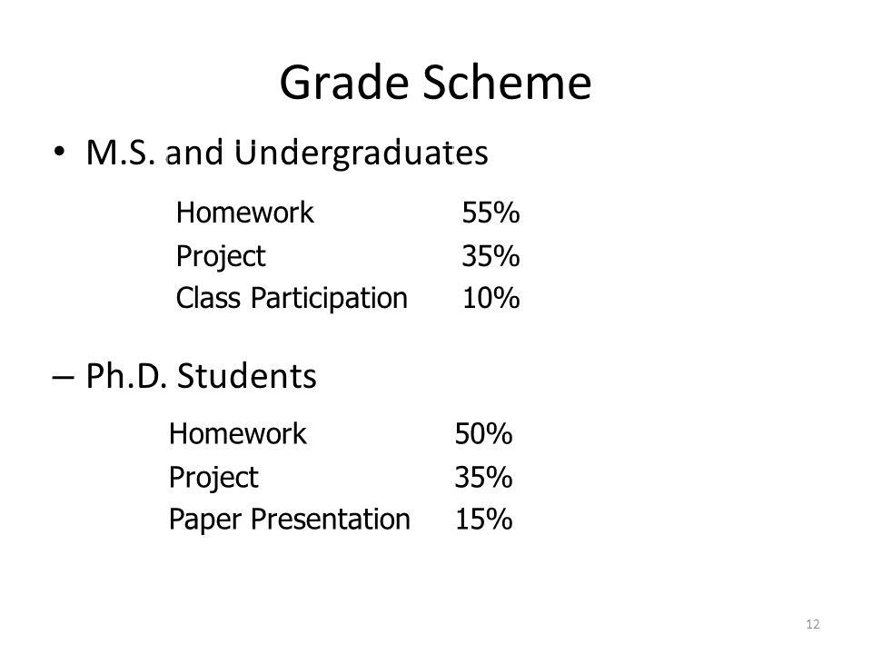 Grade Scheme M.S. and Undergraduates – Ph.D.
