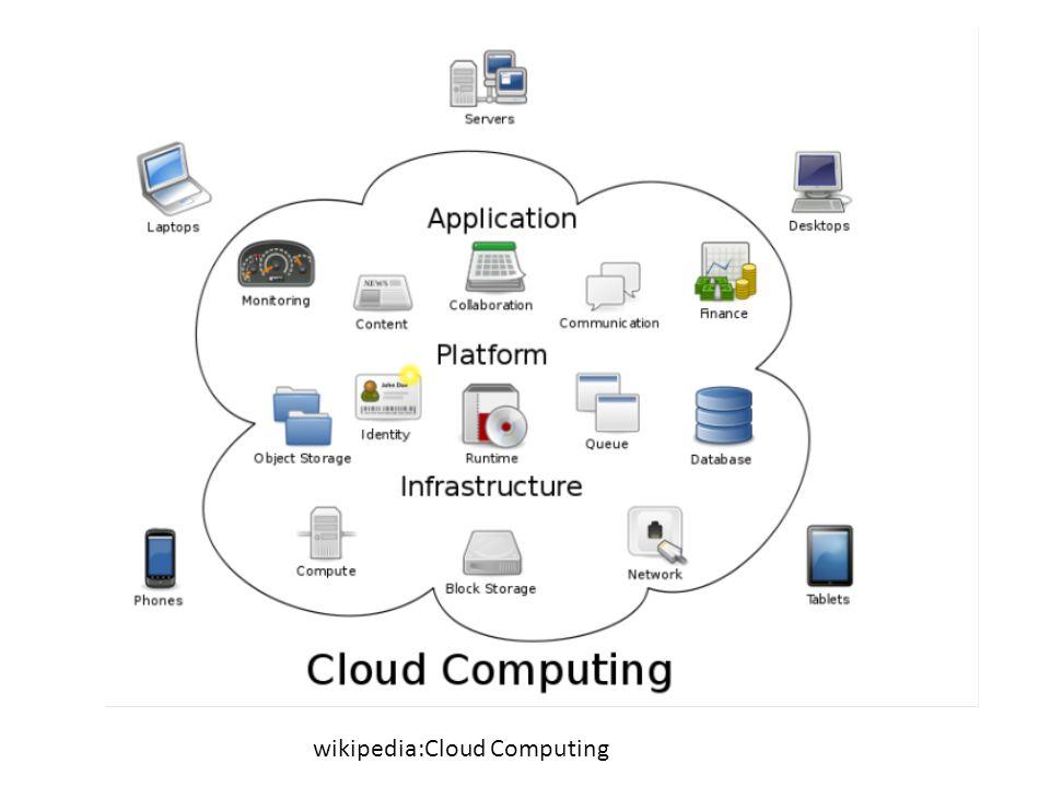 wikipedia:Cloud Computing