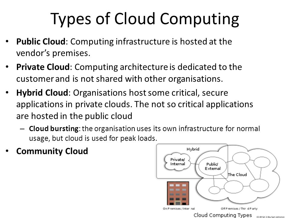 Types of Cloud Computing Public Cloud: Computing infrastructure is hosted at the vendor's premises. Private Cloud: Computing architecture is dedicated