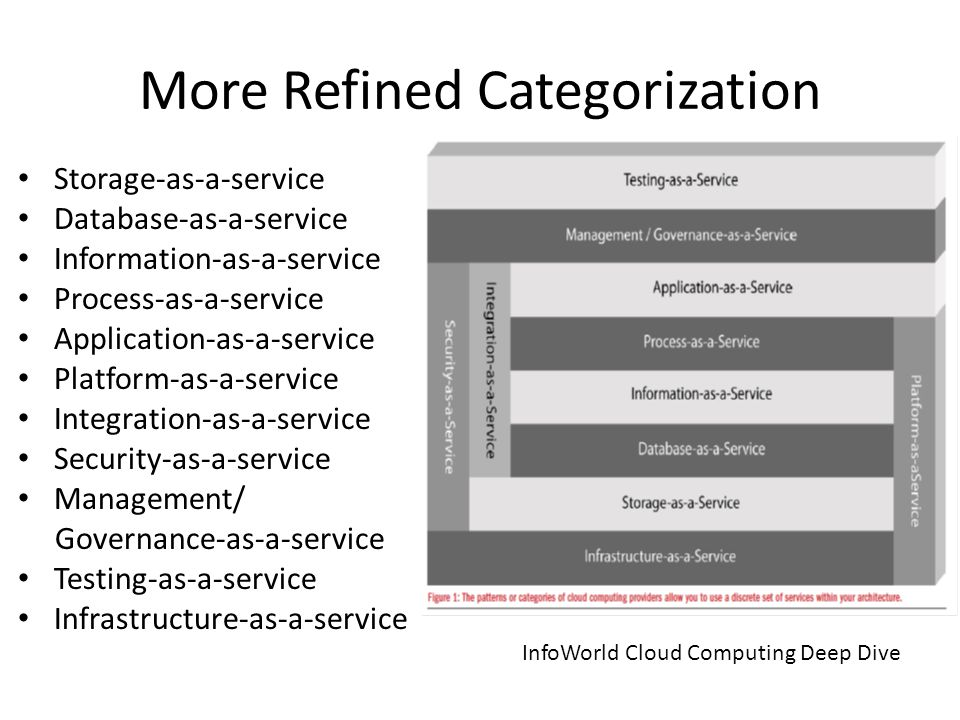 More Refined Categorization Storage-as-a-service Database-as-a-service Information-as-a-service Process-as-a-service Application-as-a-service Platform