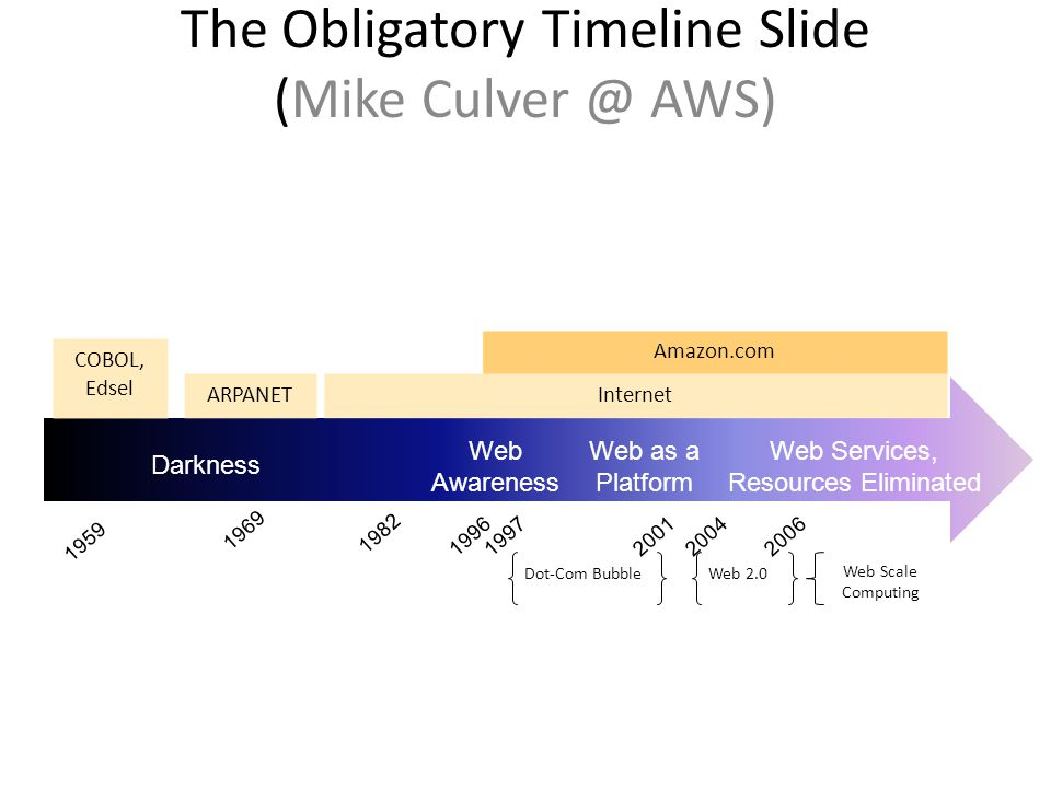 The Obligatory Timeline Slide (Mike Culver @ AWS) COBOL, Edsel 1959 1969 1982 1996 Amazon.com 20042006 Darkness Web as a Platform Web Services, Resources Eliminated Web Awareness Internet ARPANET Dot-Com BubbleWeb 2.0 Web Scale Computing 20011997