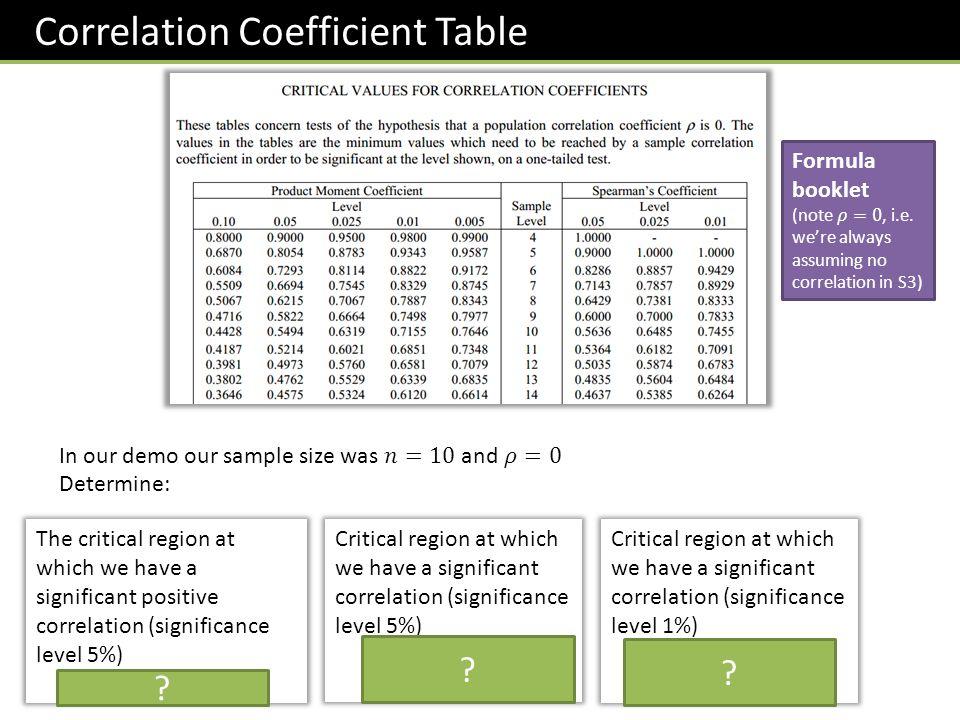 Correlation Coefficient Table ? ? ?