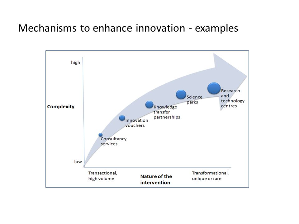 Mechanisms to enhance innovation - examples