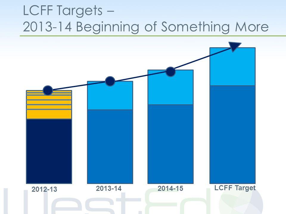 LCFF Targets – 2013-14 Beginning of Something More 2012-13 LCFF Target 2013-14 2014-15