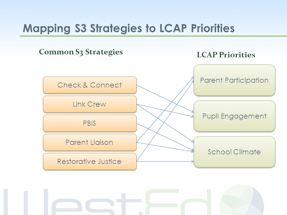 Mapping S3 Strategies to LCAP Priorities Parent Participation Pupil Engagement School Climate LCAP Priorities Check & Connect Parent Liaison PBIS Link Crew Restorative Justice Common S3 Strategies