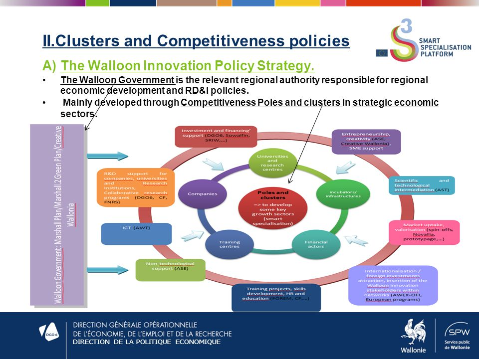DIRECTION DE LA POLITIQUE ECONOMIQUE II.Clusters and Competitiveness policies A)The Walloon Innovation Policy Strategy.