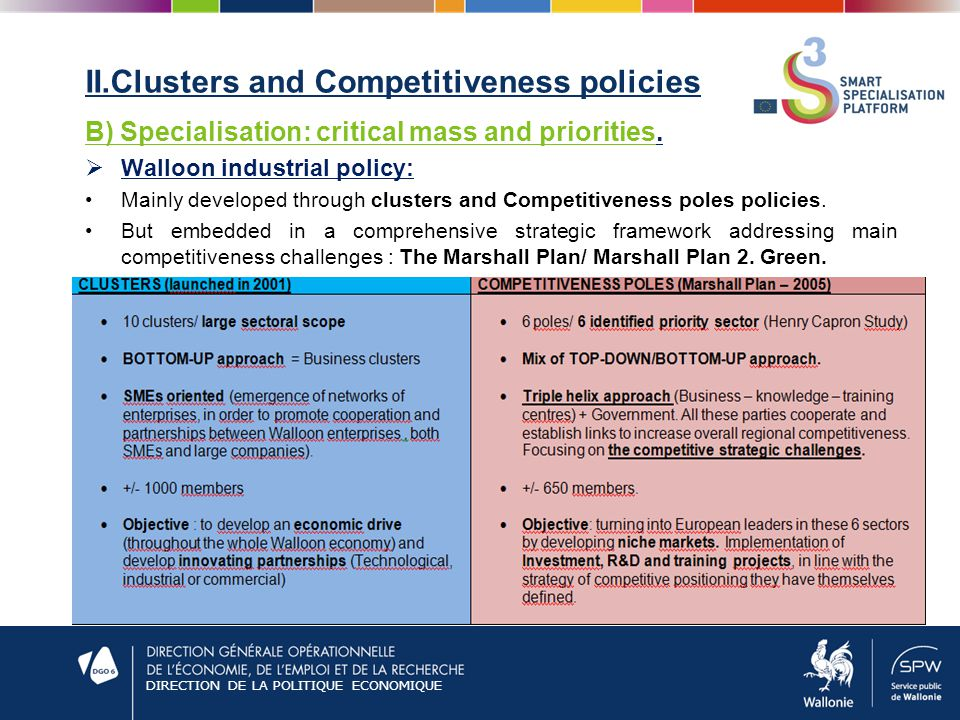 DIRECTION DE LA POLITIQUE ECONOMIQUE II.Clusters and Competitiveness policies B) Specialisation: critical mass and priorities.  Walloon industrial po