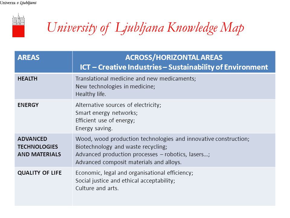 University of Ljubljana Knowledge Map AREASACROSS/HORIZONTAL AREAS ICT – Creative Industries – Sustainability of Environment HEALTHTranslational medicine and new medicaments; New technologies in medicine; Healthy life.