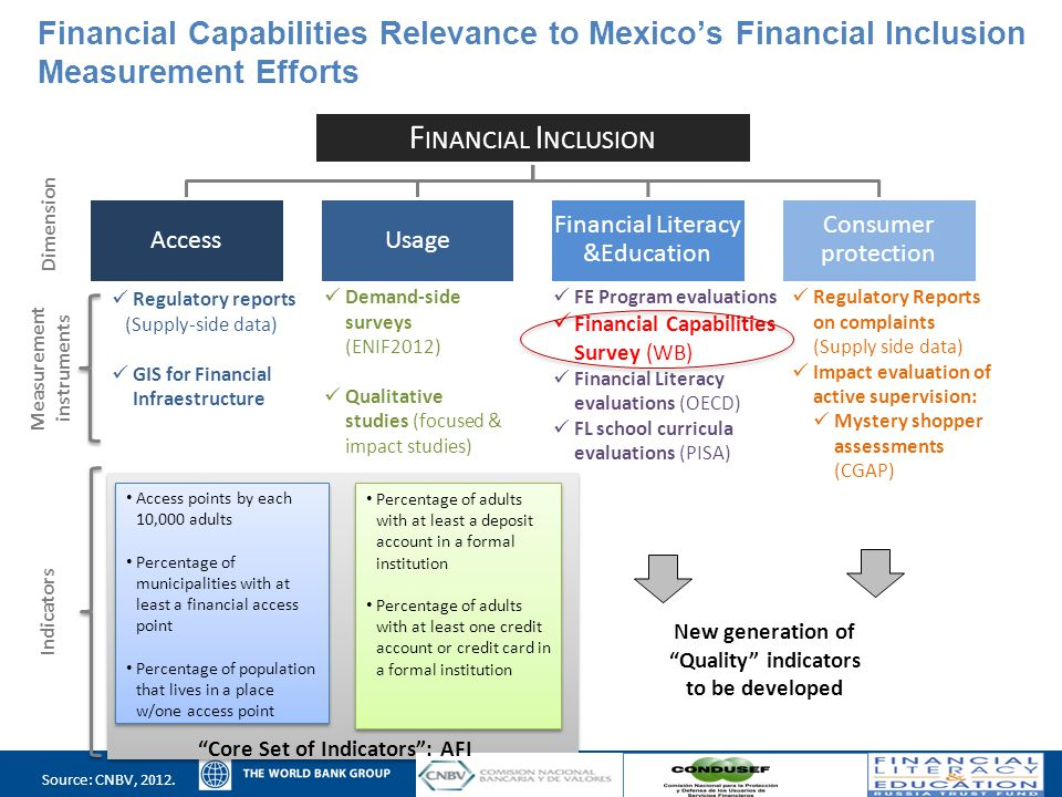Financial Capabilities Relevance to Mexico's Financial Inclusion Measurement Efforts Dimension Measurement instruments Regulatory reports (Supply-side data) GIS for Financial Infraestructure Demand-side surveys (ENIF2012) Qualitative studies (focused & impact studies) FE Program evaluations Financial Capabilities Survey (WB) Financial Literacy evaluations (OECD) FL school curricula evaluations (PISA) Regulatory Reports on complaints (Supply side data) Impact evaluation of active supervision: Mystery shopper assessments (CGAP) Indicators Access points by each 10,000 adults Percentage of municipalities with at least a financial access point Percentage of population that lives in a place w/one access point Access points by each 10,000 adults Percentage of municipalities with at least a financial access point Percentage of population that lives in a place w/one access point Percentage of adults with at least a deposit account in a formal institution Percentage of adults with at least one credit account or credit card in a formal institution Percentage of adults with at least a deposit account in a formal institution Percentage of adults with at least one credit account or credit card in a formal institution F INANCIAL I NCLUSION AccessUsage Financial Literacy &Education Consumer protection New generation of Quality indicators to be developed Source: CNBV, 2012.