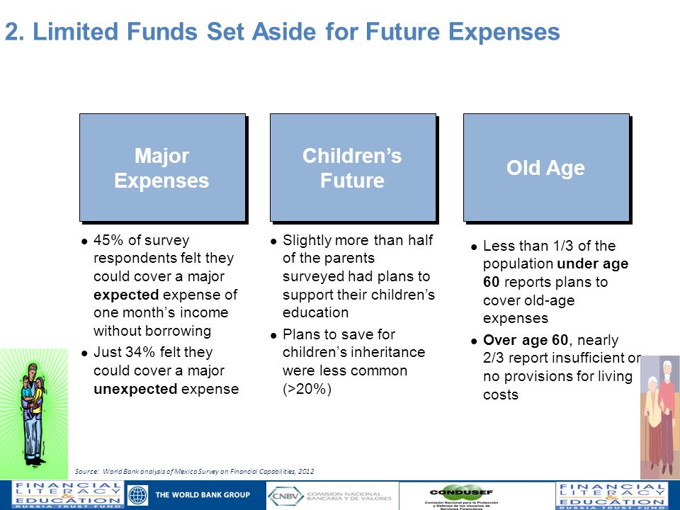 45% of survey respondents felt they could cover a major expected expense of one month's income without borrowing Just 34% felt they could cover a major unexpected expense Major Expenses Children's Future Less than 1/3 of the population under age 60 reports plans to cover old-age expenses Over age 60, nearly 2/3 report insufficient or no provisions for living costs Old Age Slightly more than half of the parents surveyed had plans to support their children's education Plans to save for children's inheritance were less common (>20%) 2.