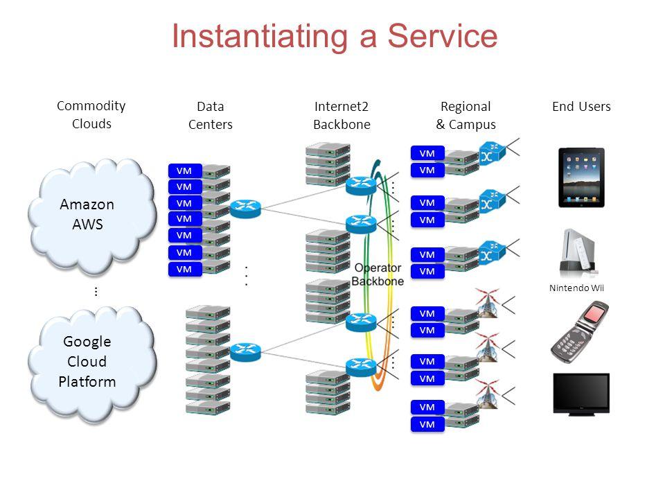 Amazon AWS Amazon AWS Google Cloud Platform Google Cloud Platform … Commodity Clouds Instantiating a Service Data Centers Internet2 Backbone Regional & Campus End Users Nintendo Wii VM
