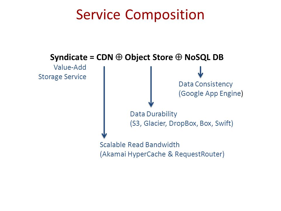 Service Composition Syndicate = CDN  Object Store  NoSQL DB Scalable Read Bandwidth (Akamai HyperCache & RequestRouter) Data Durability (S3, Glacier