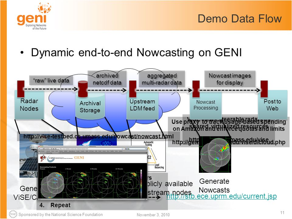 Sponsored by the National Science Foundation 11 November 3, 2010 Demo Data Flow Dynamic end-to-end Nowcasting on GENI Archival Storage Radar Nodes Gen