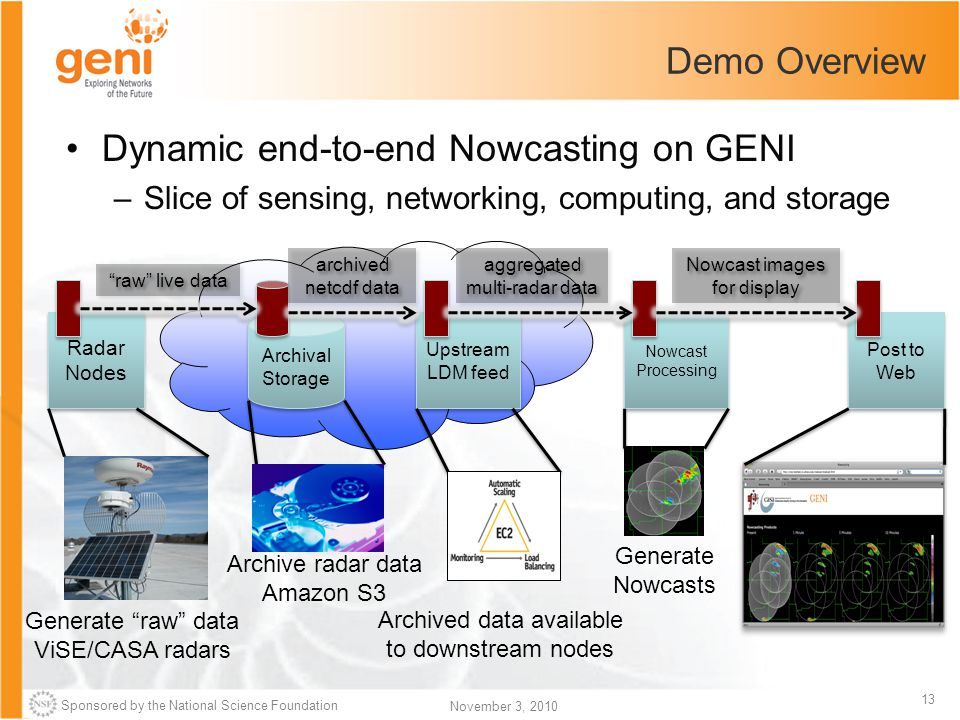 Sponsored by the National Science Foundation 13 November 3, 2010 Demo Overview Dynamic end-to-end Nowcasting on GENI –Slice of sensing, networking, co