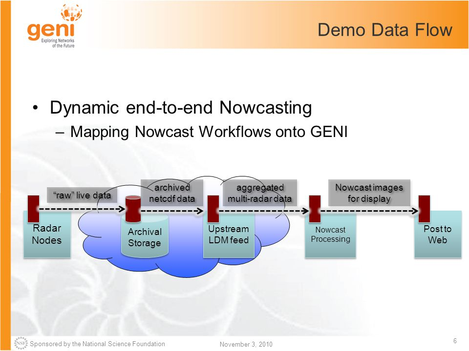 Sponsored by the National Science Foundation 6 November 3, 2010 Demo Data Flow Dynamic end-to-end Nowcasting –Mapping Nowcast Workflows onto GENI Arch