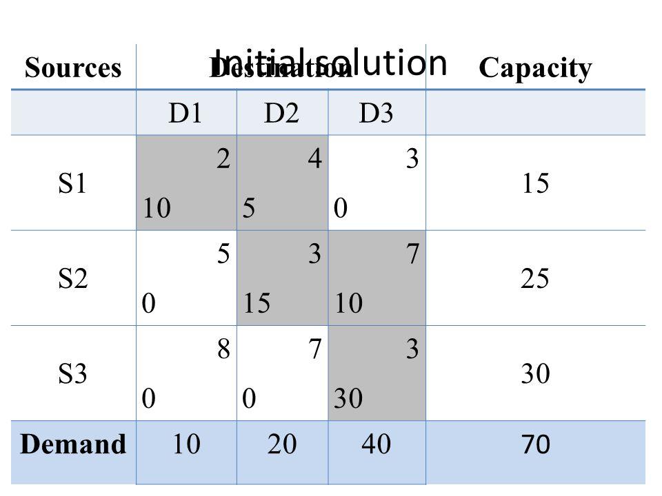 Initial solution SourcesDestinationCapacity D1D2D3 S1 2 10 4545 3030 15 S2 5050 3 15 7 10 25 S3 8080 7070 3 30 Demand102040 70