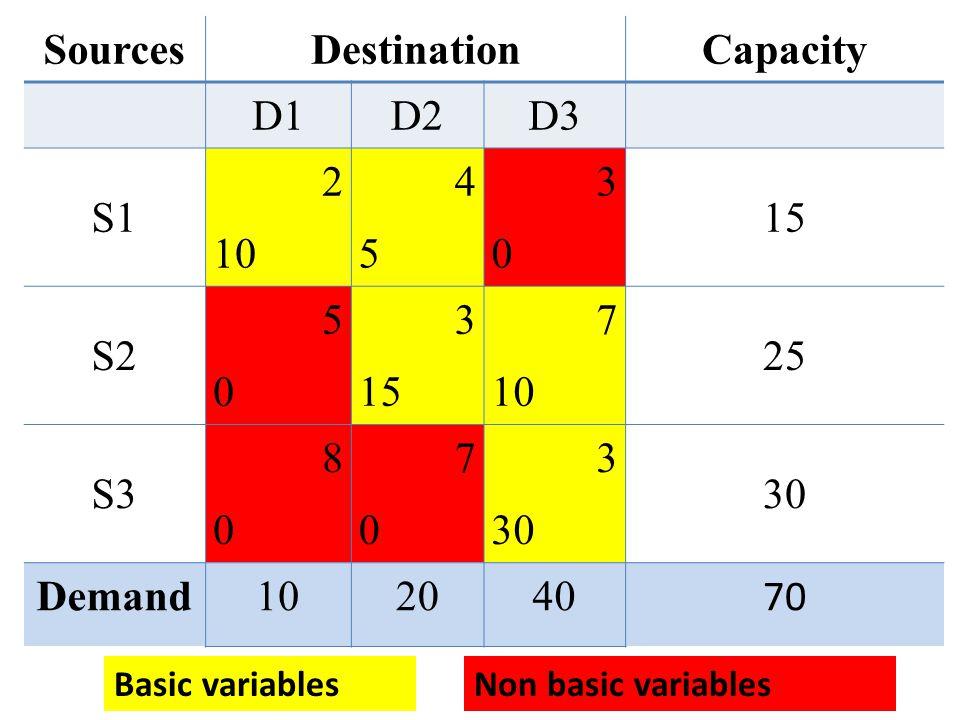 SourcesDestinationCapacity D1D2D3 S1 2 10 4545 3030 15 S2 5050 3 15 7 10 25 S3 8080 7070 3 30 Demand102040 70 Basic variablesNon basic variables