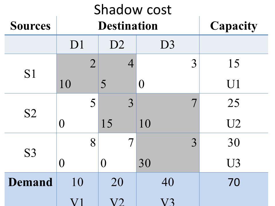 Shadow cost SourcesDestinationCapacity D1D2D3 S1 2 10 4545 3030 15 U1 S2 5050 3 15 7 10 25 U2 S3 8080 7070 3 30 U3 Demand10 V1 20 V2 40 V3 70