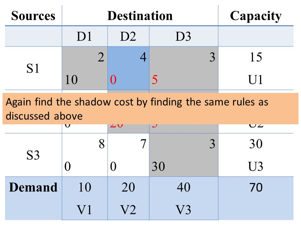 SourcesDestinationCapacity D1D2D3 S1 2 10 4040 3535 15 U1 S2 5 0 3 20 7575 25 U2 S3 8 0 7070 3 30 U3 Demand10 V1 20 V2 40 V3 70 Again find the shadow cost by finding the same rules as discussed above