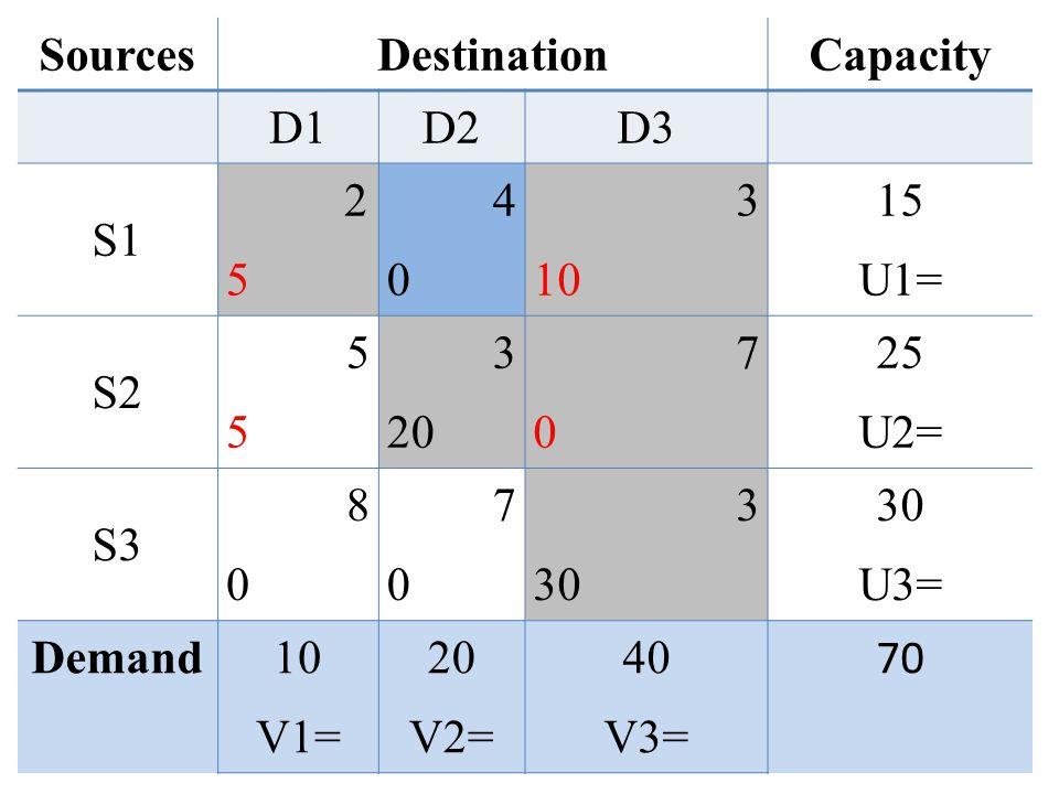 SourcesDestinationCapacity D1D2D3 S1 2 5 4040 3 10 15 U1= S2 5555 3 20 7070 25 U2= S3 8080 7070 3 30 U3= Demand10 V1= 20 V2= 40 V3= 70