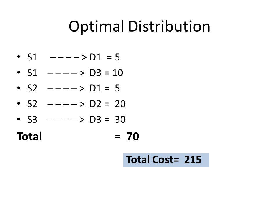 Optimal Distribution S1 ─ ─ ─ ─ > D1 = 5 S1 ─ ─ ─ ─ > D3 = 10 S2 ─ ─ ─ ─ > D1 = 5 S2 ─ ─ ─ ─ > D2 = 20 S3 ─ ─ ─ ─ > D3 = 30 Total = 70 Total Cost= 215